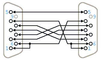 Jaki Jest Schemat Kabla Rs232 Null Modem Ferguson Wiki
